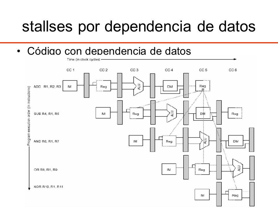 stallses por dependencia de datos