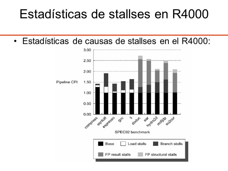Estadísticas de stallses en R4000