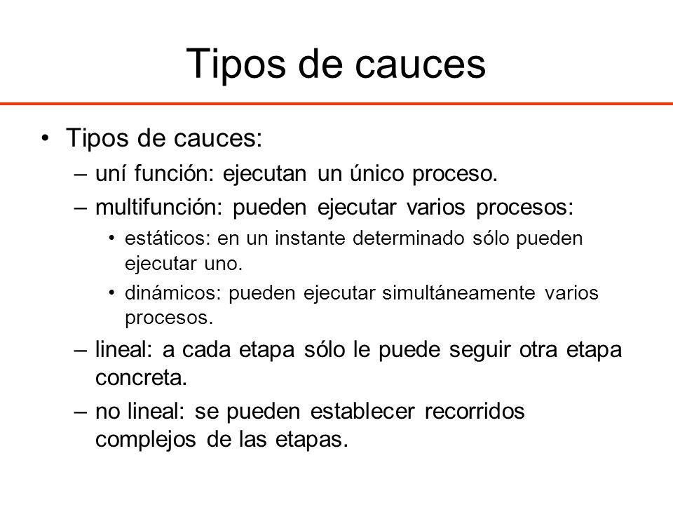 Tipos de cauces Tipos de cauces: