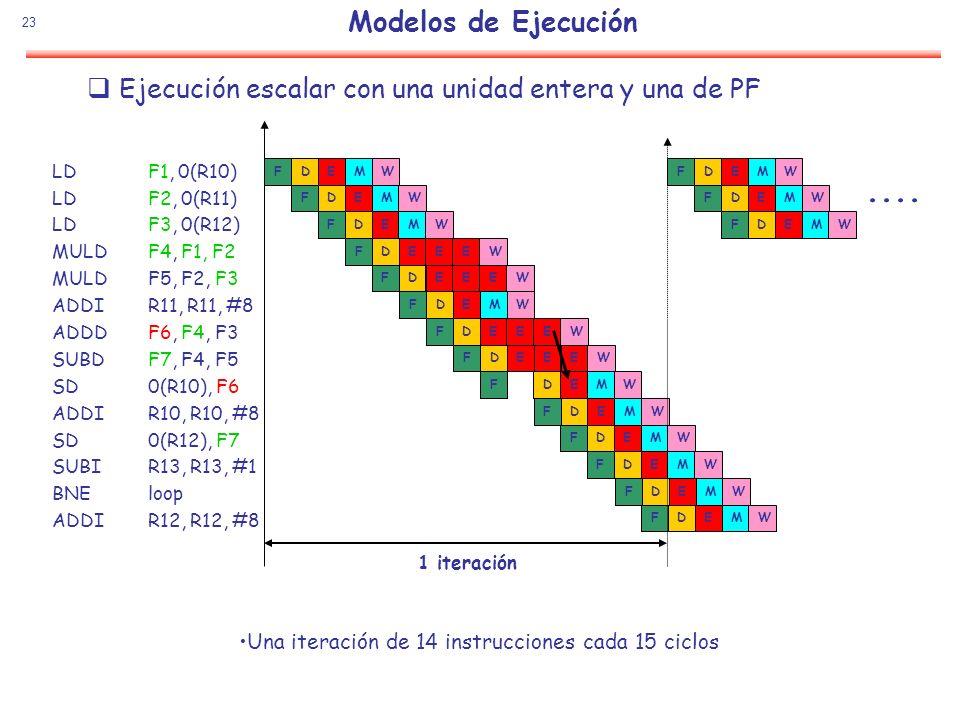 Modelos de EjecuciónEjecución escalar con una unidad entera y una de PF. W. F. D. E. M. .... LD F1, 0(R10)