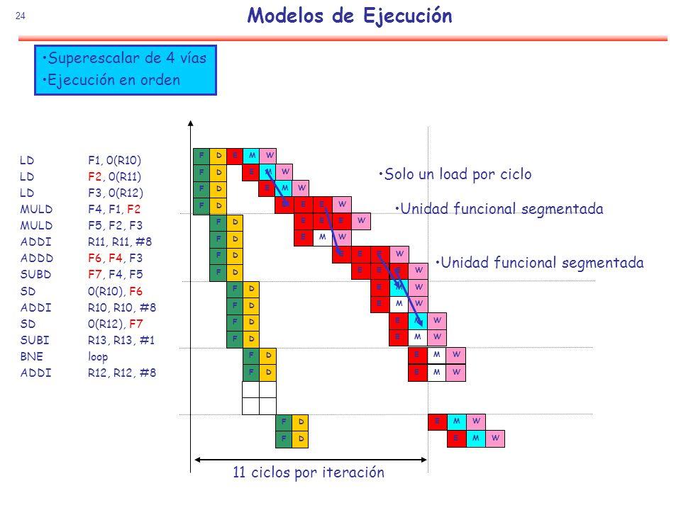 Modelos de Ejecución Superescalar de 4 vías Ejecución en orden