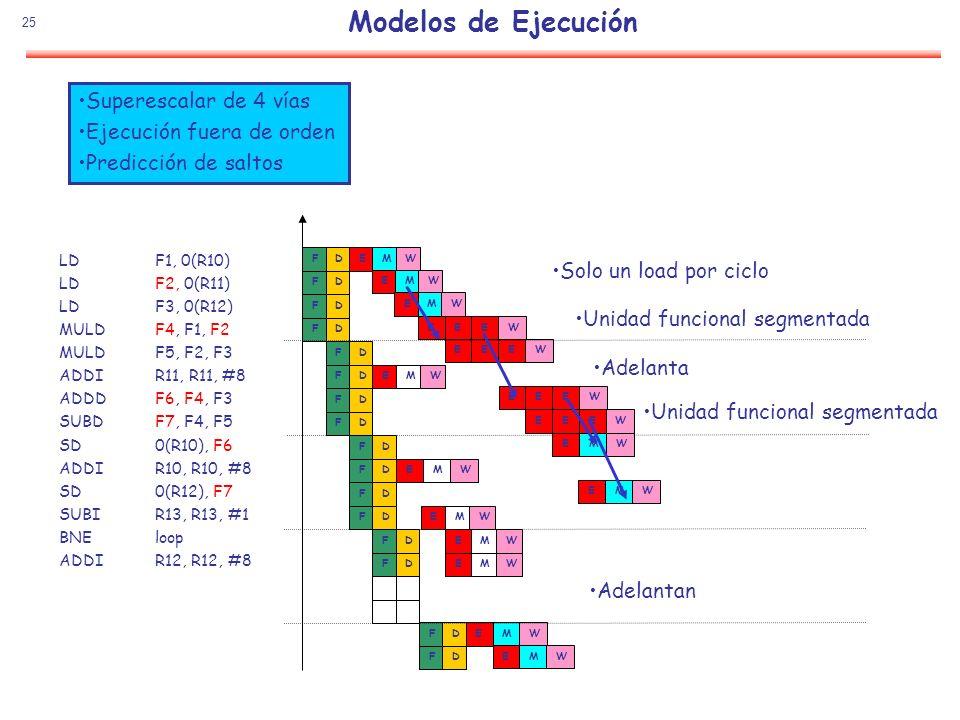 Modelos de Ejecución Superescalar de 4 vías Ejecución fuera de orden