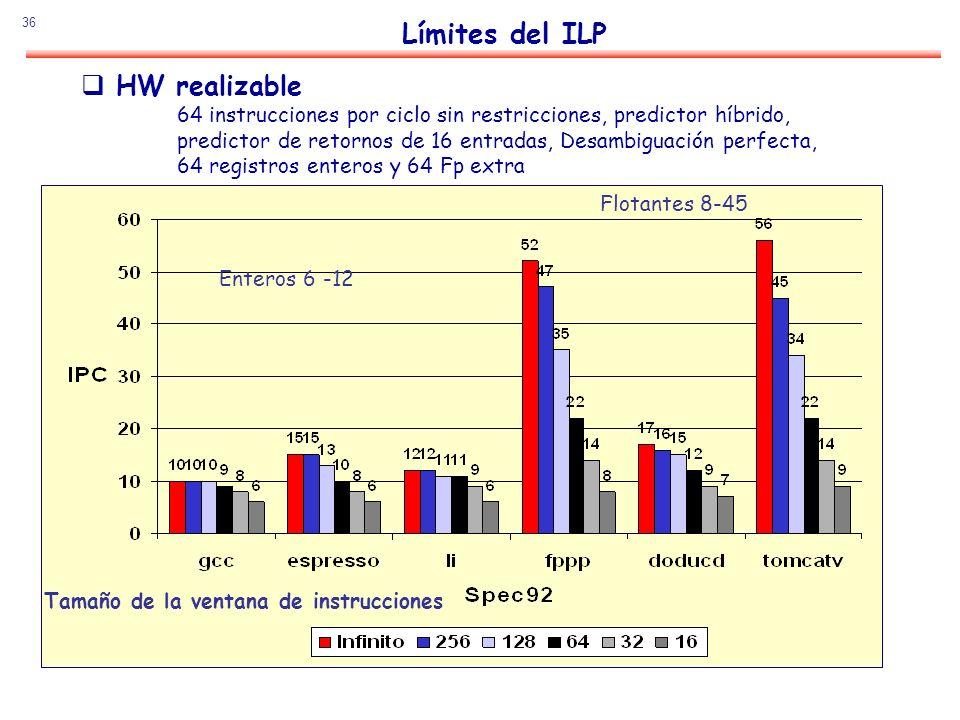 Límites del ILP HW realizable