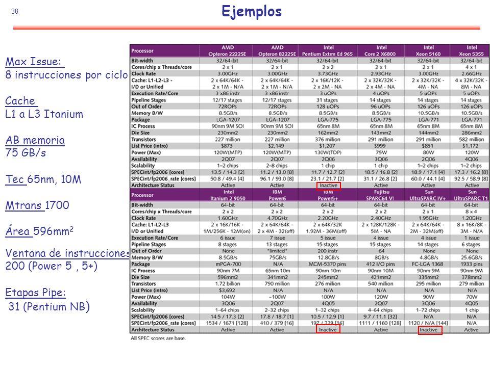 Ejemplos Max Issue: 8 instrucciones por ciclo Cache L1 a L3 Itanium