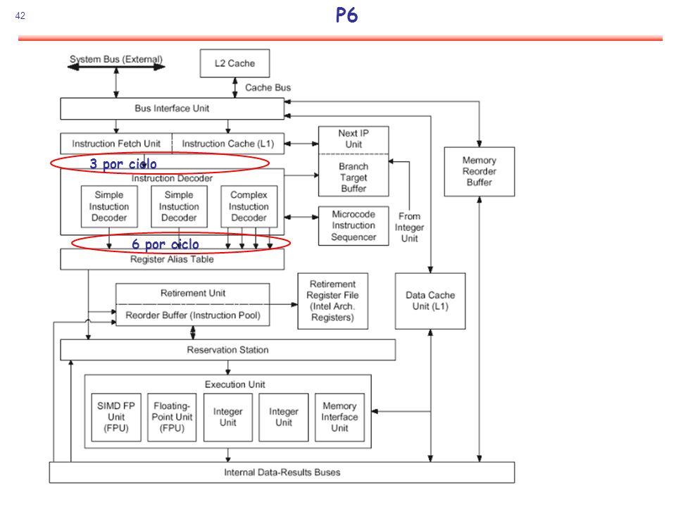 P6 3 por ciclo 6 por ciclo