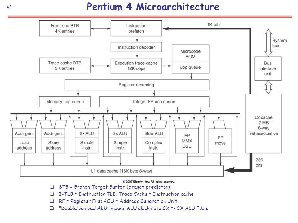 Pentium 4 Microarchitecture