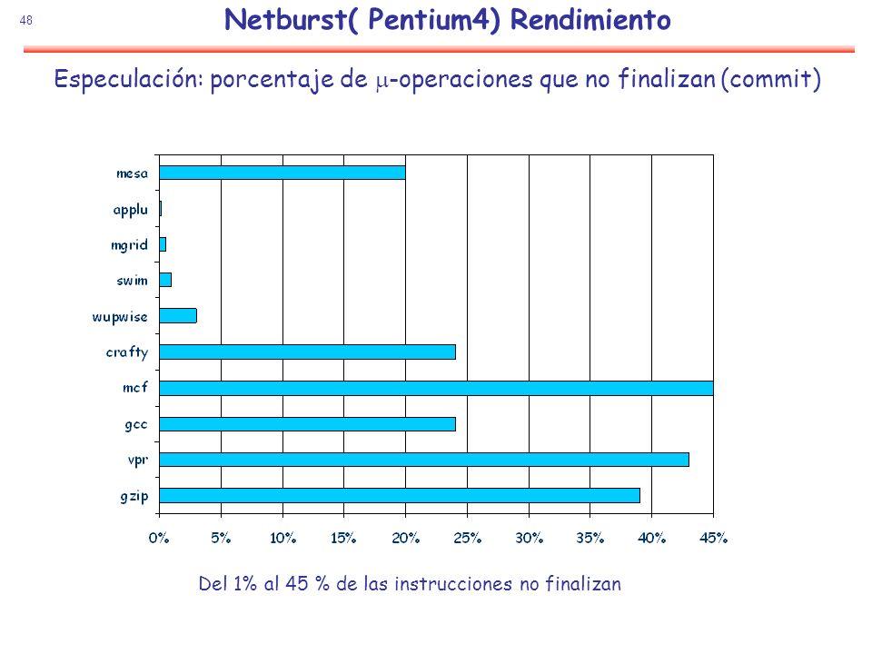 Netburst( Pentium4) Rendimiento