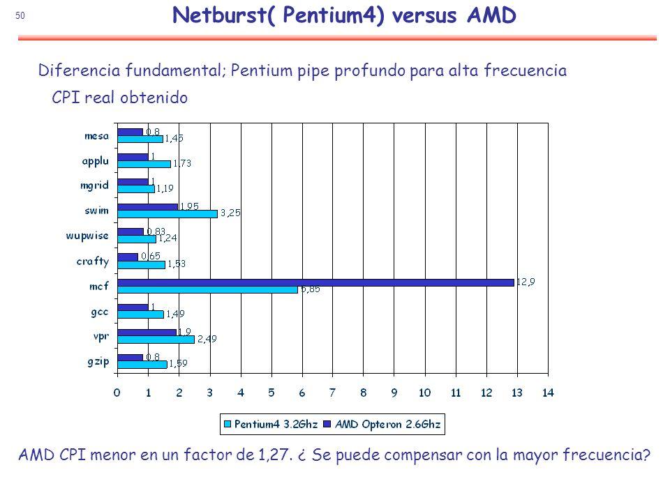 Netburst( Pentium4) versus AMD