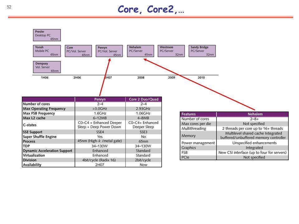 Core, Core2,…