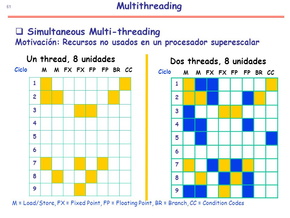 Multithreading Simultaneous Multi-threading Motivación: Recursos no usados en un procesador superescalar.