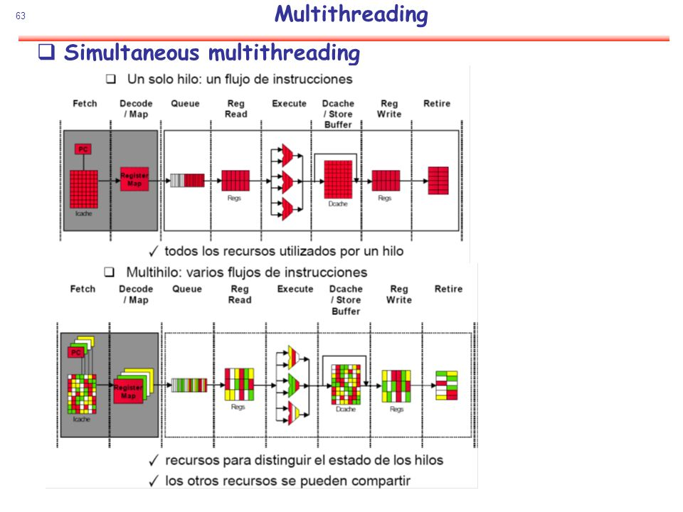 Multithreading Simultaneous multithreading