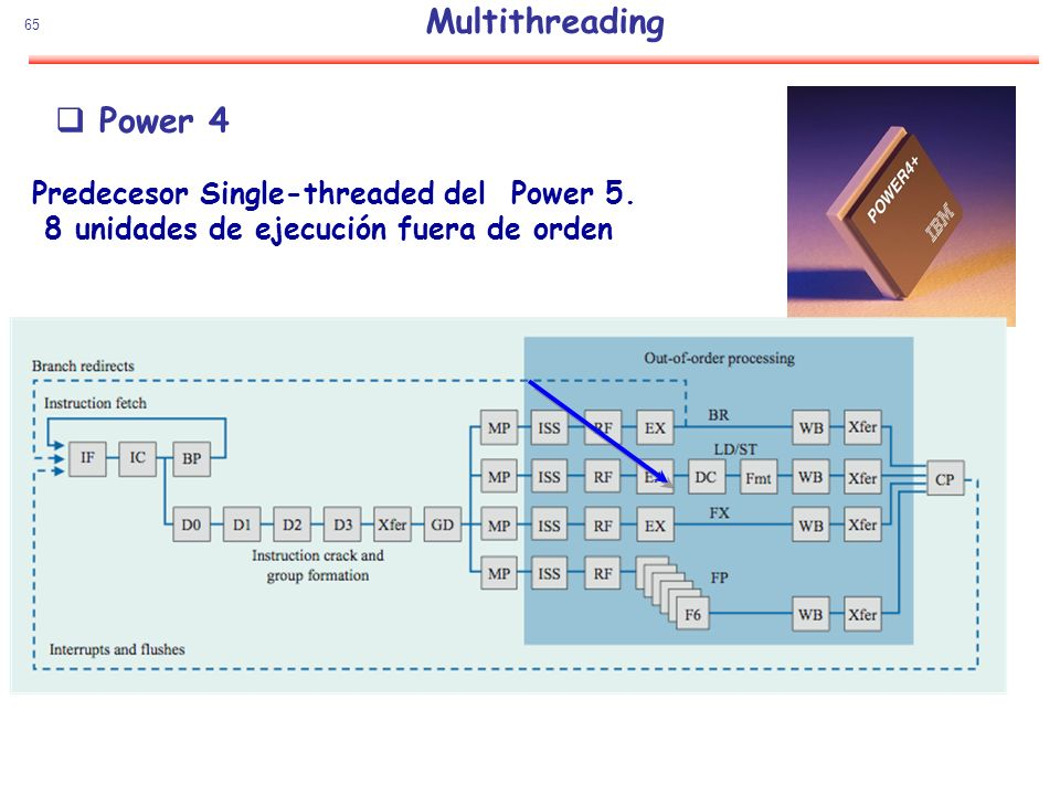 Multithreading Power 4 Predecesor Single-threaded del Power 5.