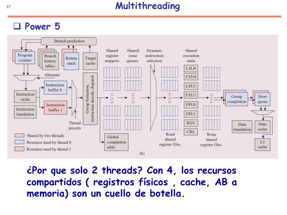 Multithreading Power 5.