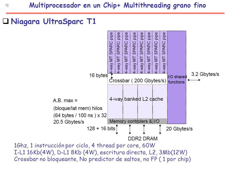 Multiprocesador en un Chip+ Multithreading grano fino