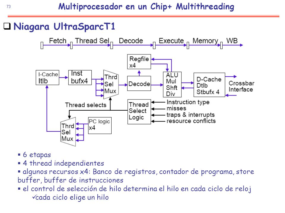 Multiprocesador en un Chip+ Multithreading