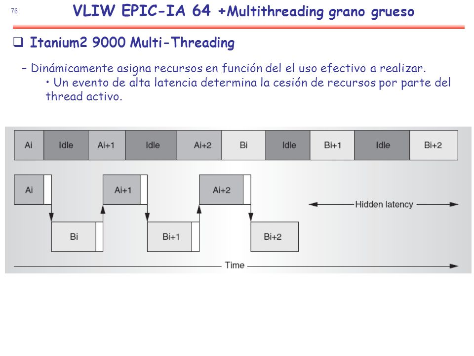 VLIW EPIC-IA 64 +Multithreading grano grueso