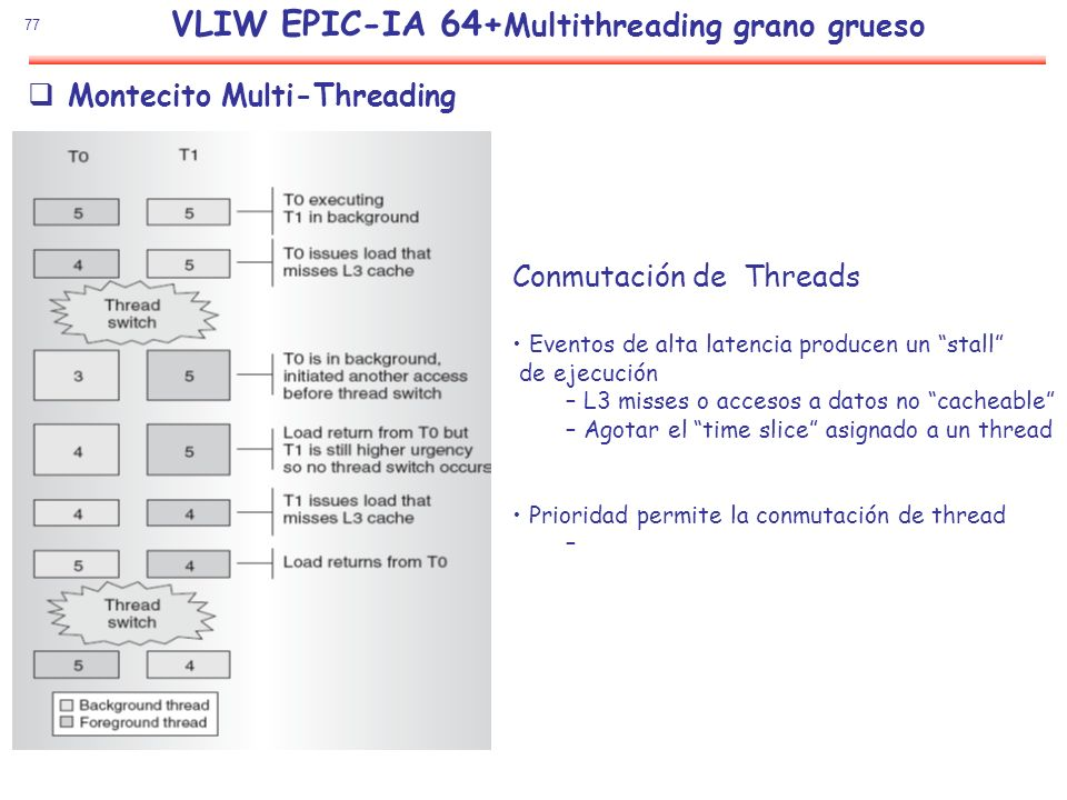 VLIW EPIC-IA 64+Multithreading grano grueso
