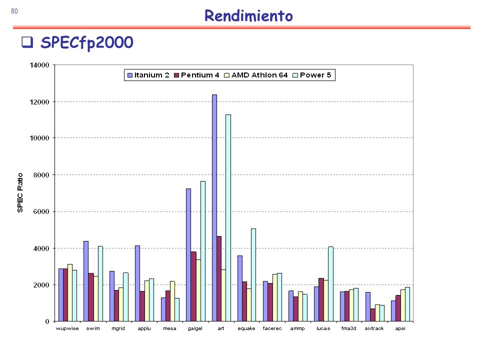 Rendimiento SPECfp2000