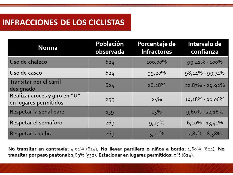 Porcentaje de Infractores Intervalo de confianza