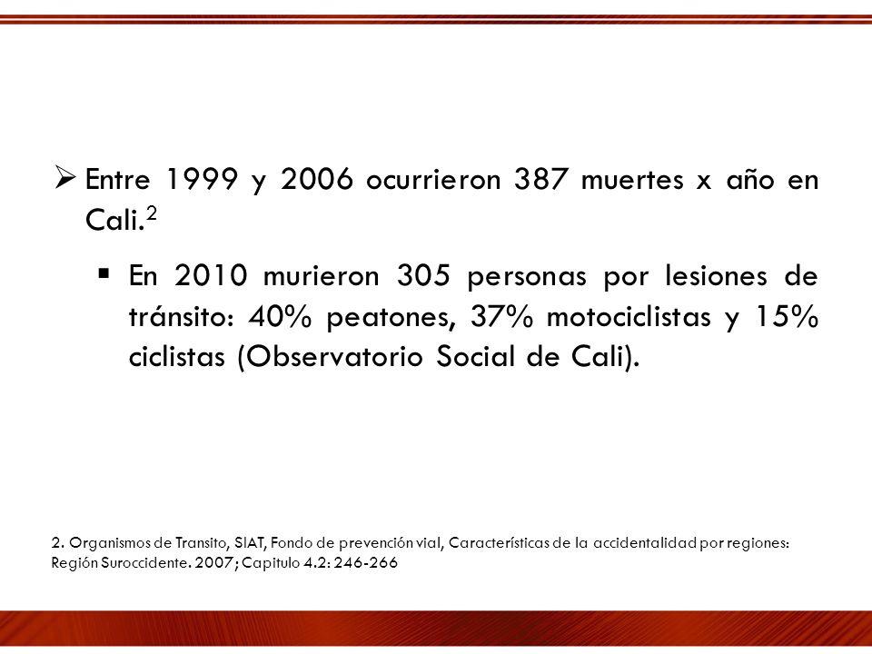 Entre 1999 y 2006 ocurrieron 387 muertes x año en Cali.2