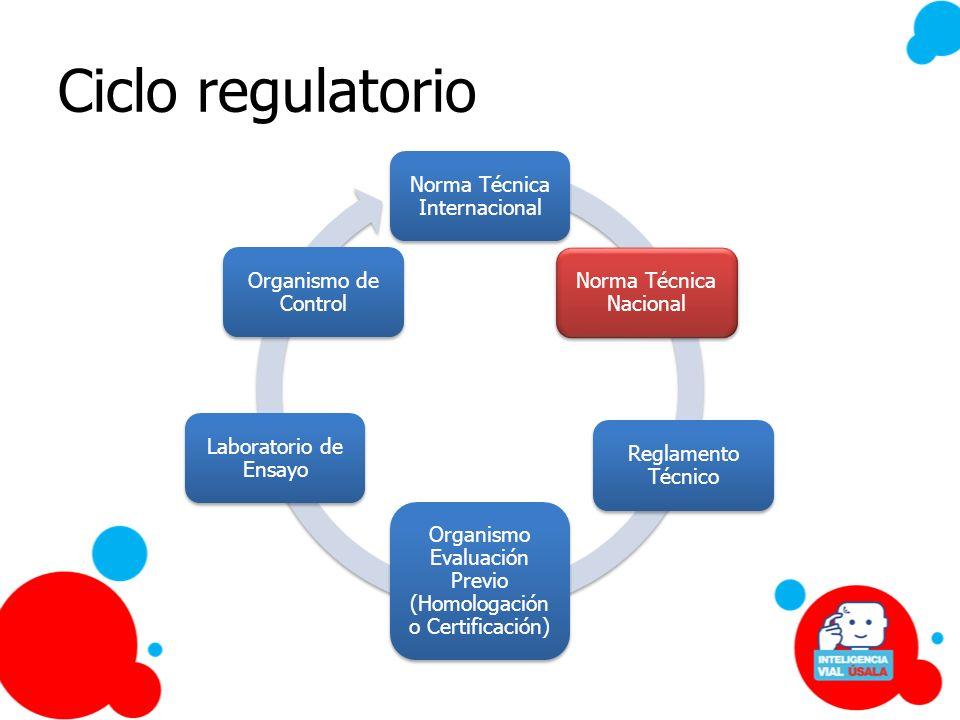 Ciclo regulatorio Norma Técnica Internacional Norma Técnica Nacional