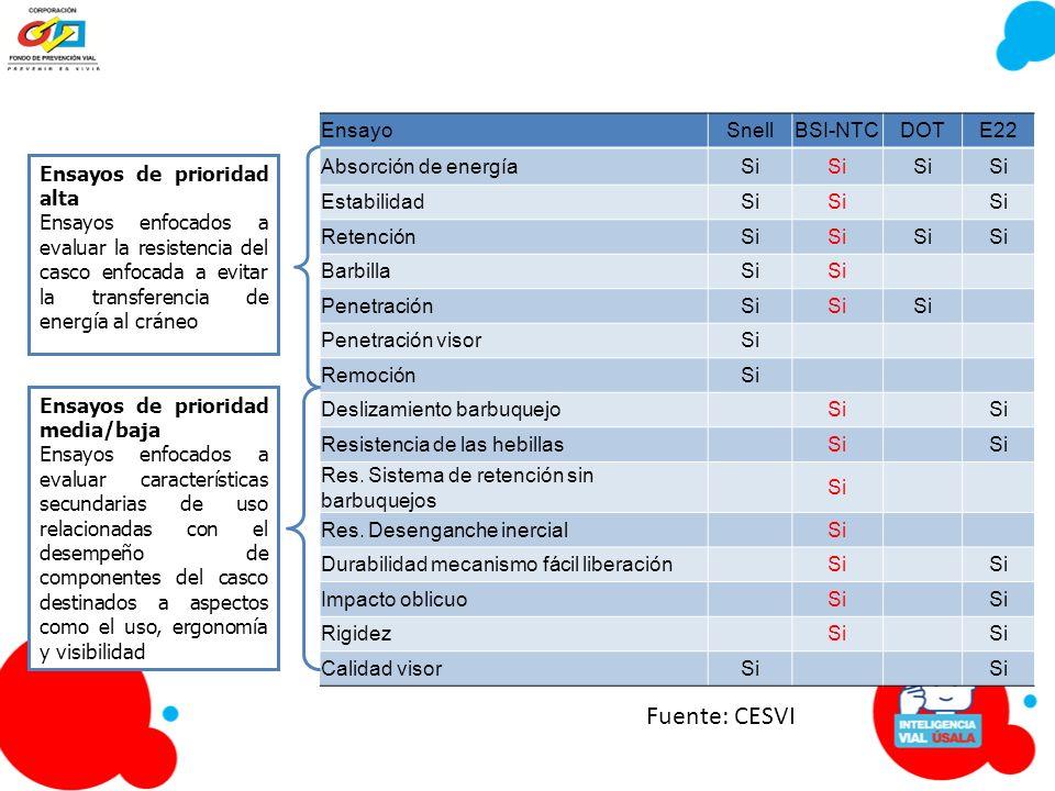 Fuente: CESVI Ensayo Snell BSI-NTC DOT E22 Absorción de energía Si