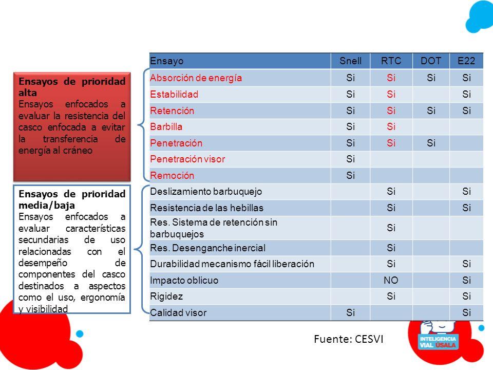 Fuente: CESVI Ensayo Snell RTC DOT E22 Absorción de energía Si