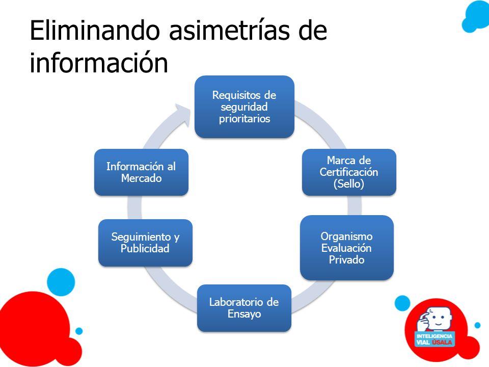 Eliminando asimetrías de información