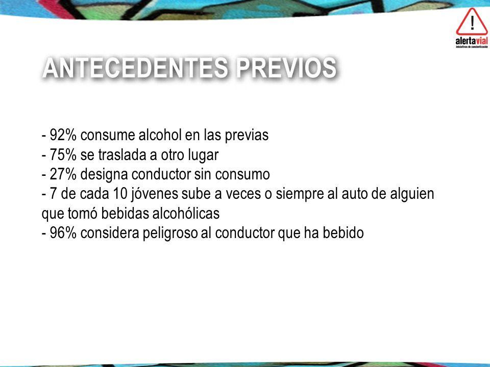 92% consume alcohol en las previas