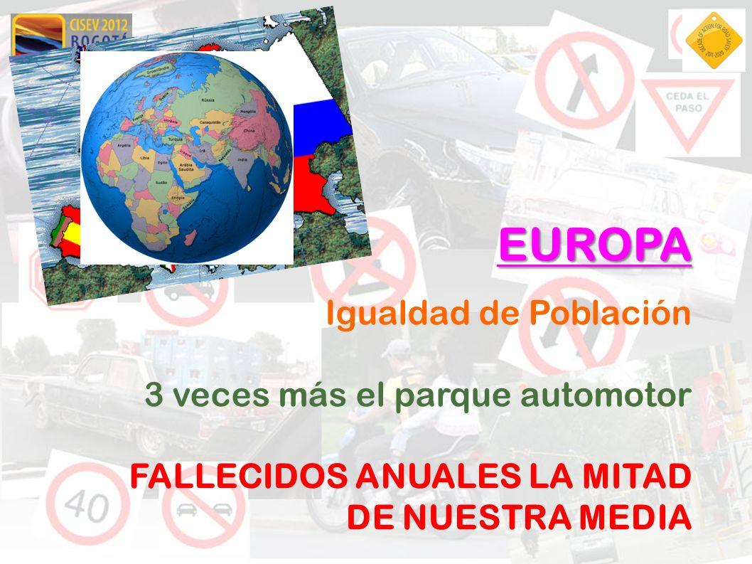 EUROPA Igualdad de Población 3 veces más el parque automotor FALLECIDOS ANUALES LA MITAD DE NUESTRA MEDIA