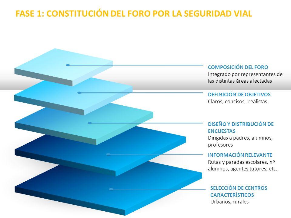 FASE 1: CONSTITUCIÓN DEL FORO POR LA SEGURIDAD VIAL