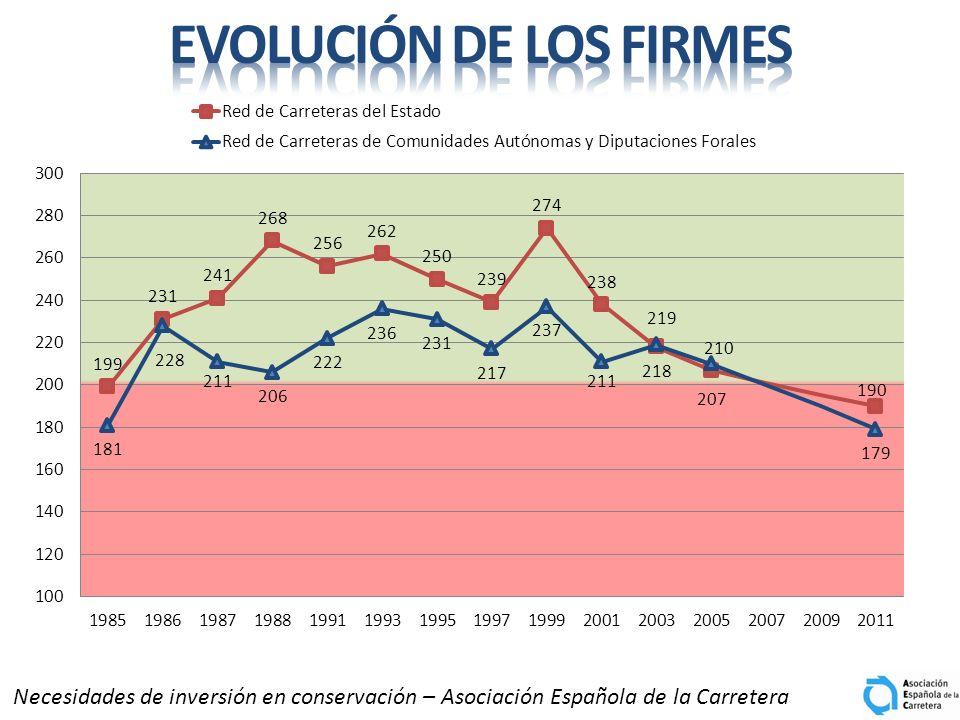 EVOLUCIÓN DE LOS FIRMES