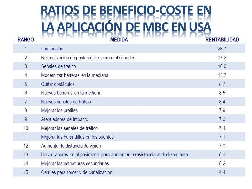 Ratios de beneficio-coste en la aplicación de MBC en USA