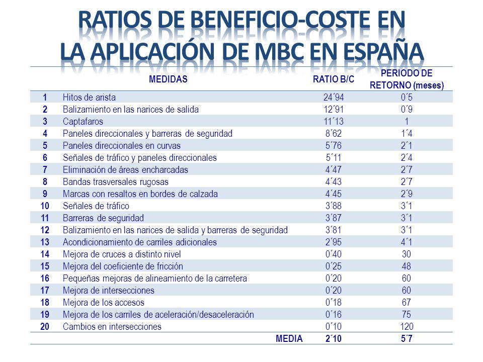 Ratios de beneficio-coste en la aplicación de MBC en España