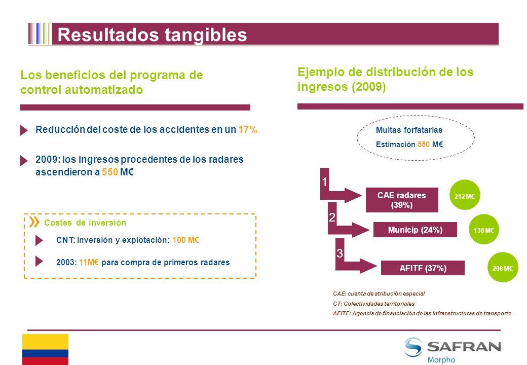Resultados tangibles Ejemplo de distribución de los ingresos (2009)