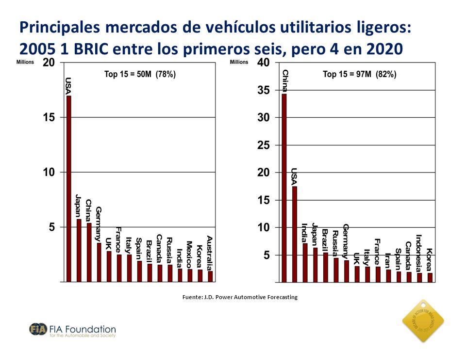 Principales mercados de vehículos utilitarios ligeros: 2005 1 BRIC entre los primeros seis, pero 4 en 2020