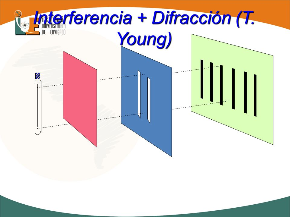 Interferencia + Difracción (T. Young)