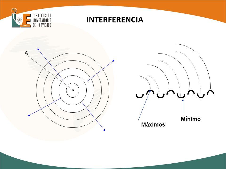 INTERFERENCIA A Mínimo Máximos