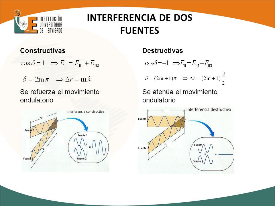 INTERFERENCIA DE DOS FUENTES