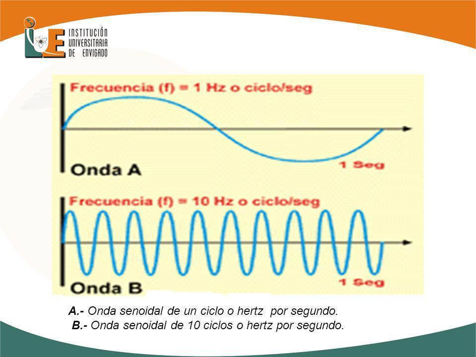 A. - Onda senoidal de un ciclo o hertz por segundo. B