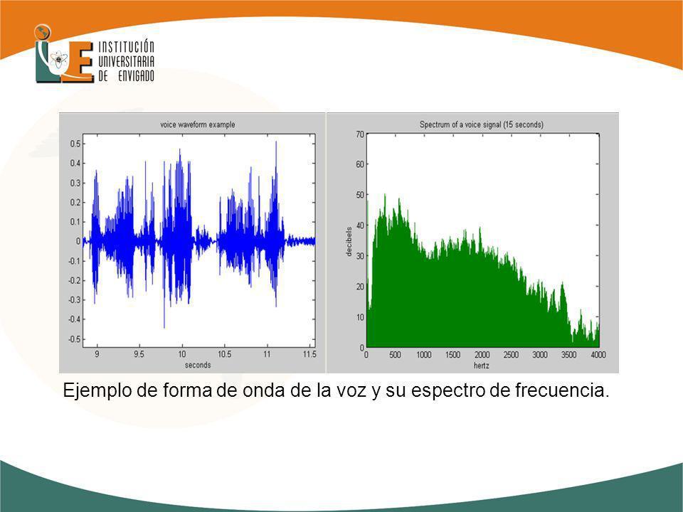Ejemplo de forma de onda de la voz y su espectro de frecuencia.