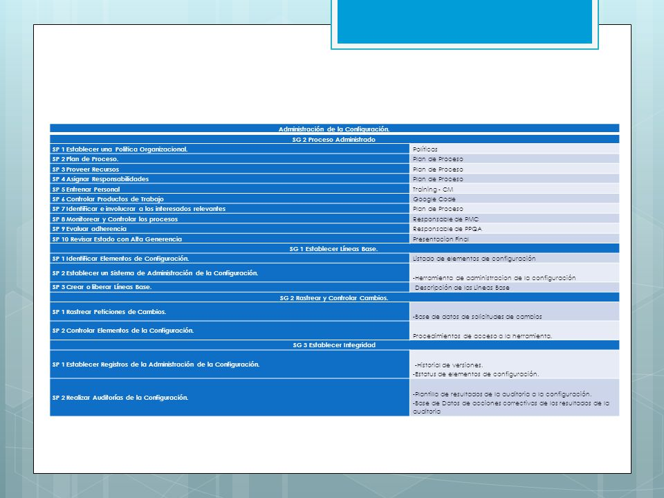 Administración de la Configuración. SG 2 Proceso Administrado