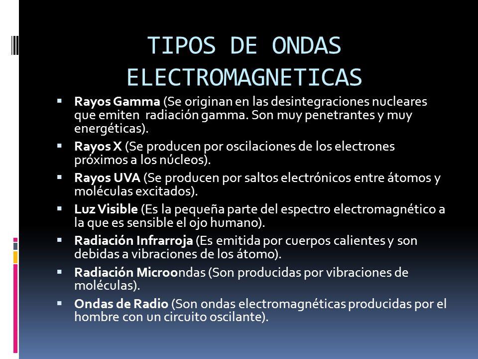 TIPOS DE ONDAS ELECTROMAGNETICAS
