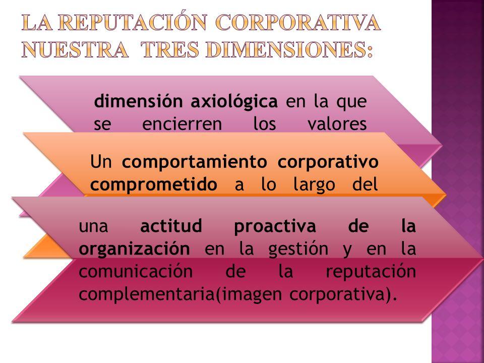 la reputación corporativa nuestra tres dimensiones: