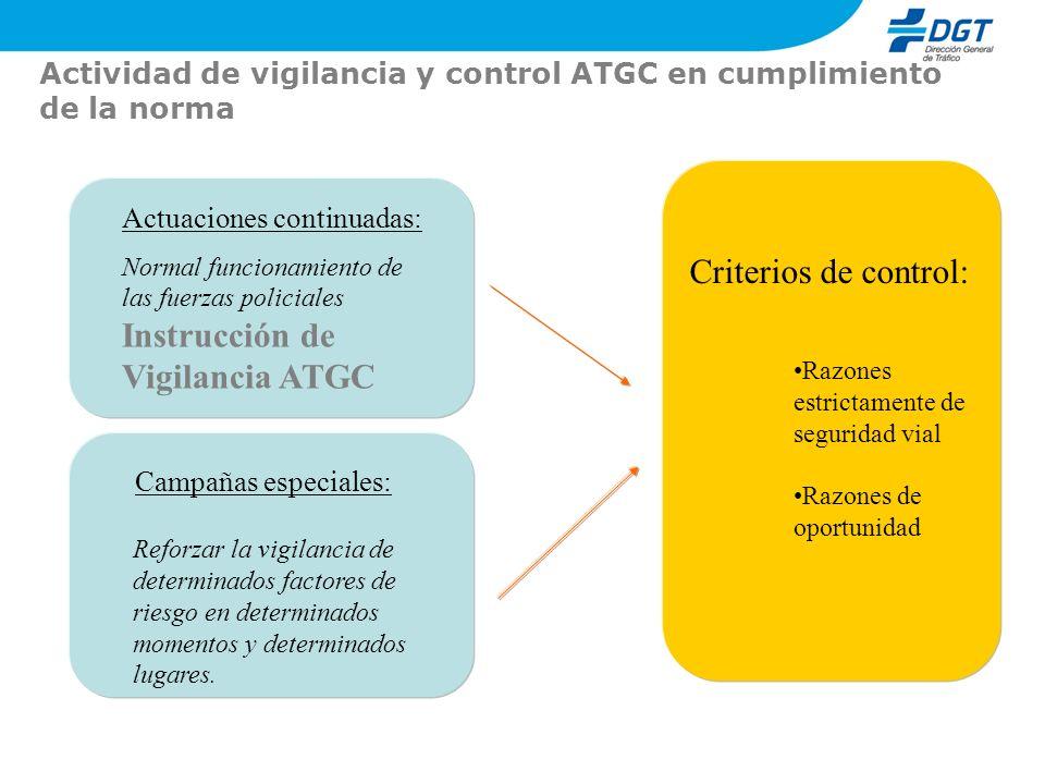 Actividad de vigilancia y control ATGC en cumplimiento de la norma