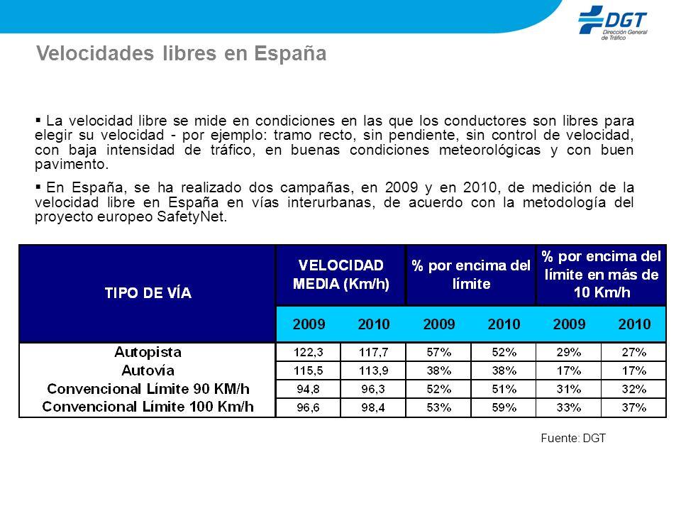 Velocidades libres en España