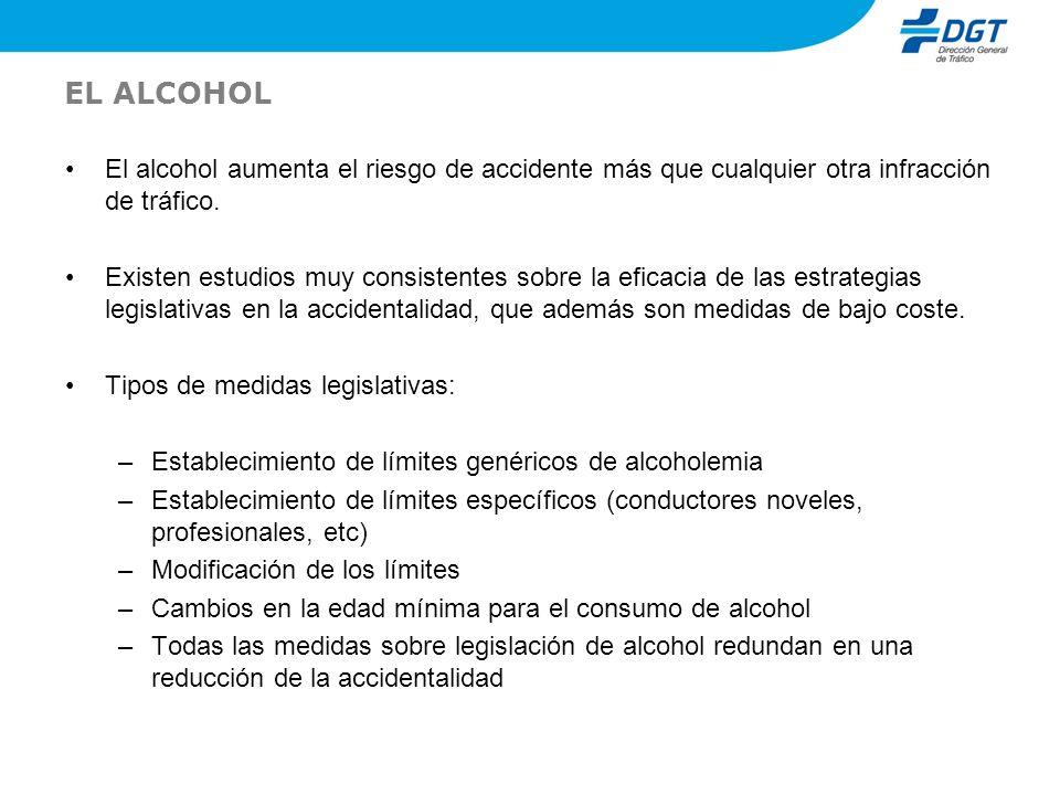 EL ALCOHOL El alcohol aumenta el riesgo de accidente más que cualquier otra infracción de tráfico.