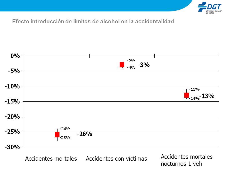 Efecto introducción de límites de alcohol en la accidentalidad