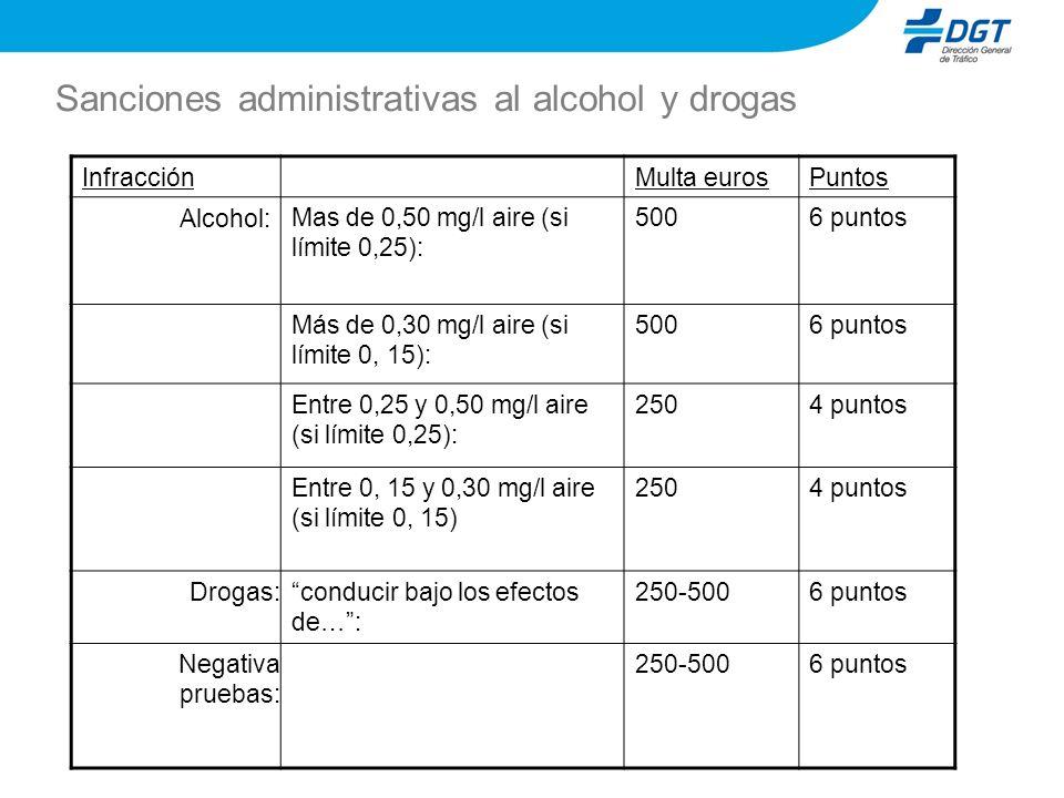 Sanciones administrativas al alcohol y drogas