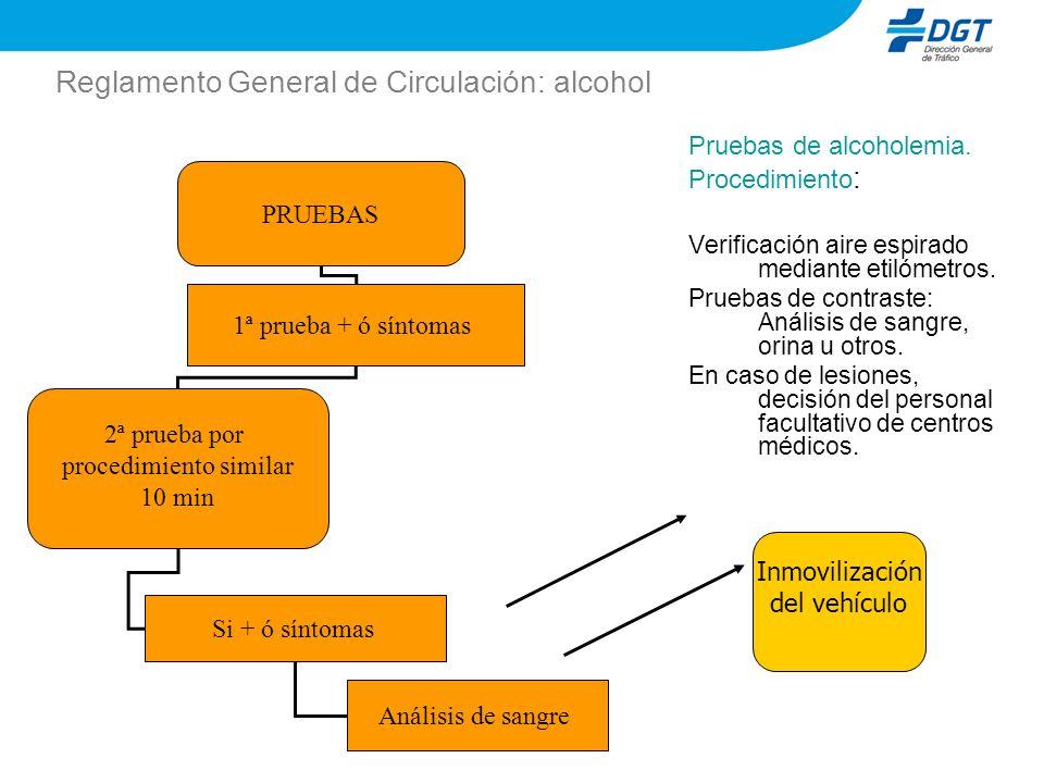 Reglamento General de Circulación: alcohol